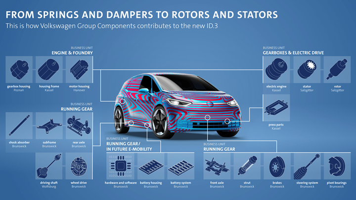 VW component plant output