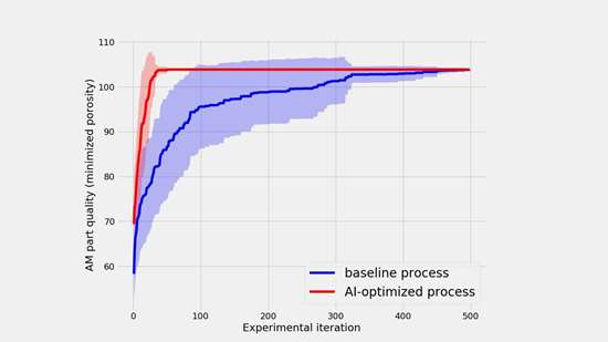 Graph showing advantage of machine learning versus iteration in additive manufacturing
