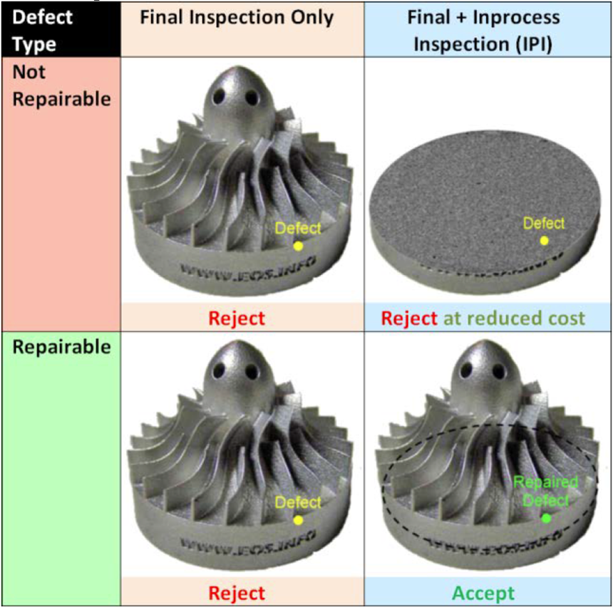Metal part inspection chart