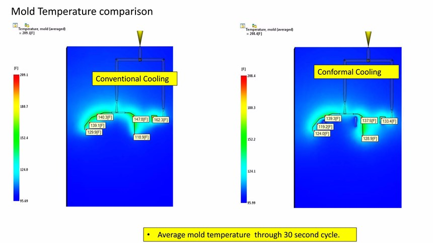 Mold temperature study between a conventionally cooled and conformal-cooled bumper mold.