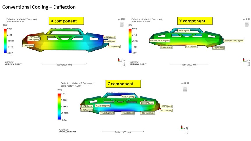 Deflection analysis results with a conventionally cooled bumper mold.
