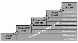 chart showing how AM applications layer knowledge