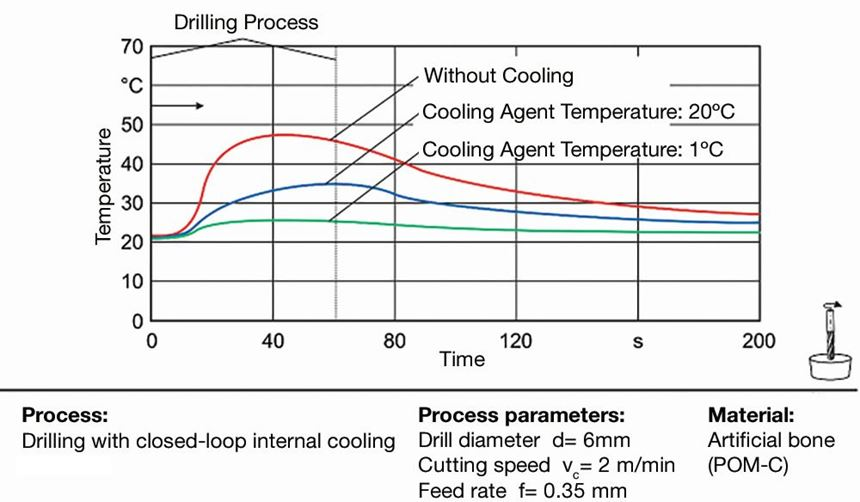 Measurement of temperatures when the tool cooling system is turned on and off when the feed rate is 0.35 mm/rev.