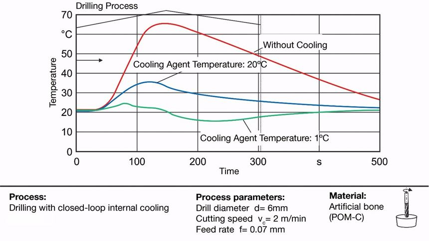 Measurement of temperatures when the tool cooling system is turned on and off when the feed rate is 0.07 mm/rev.