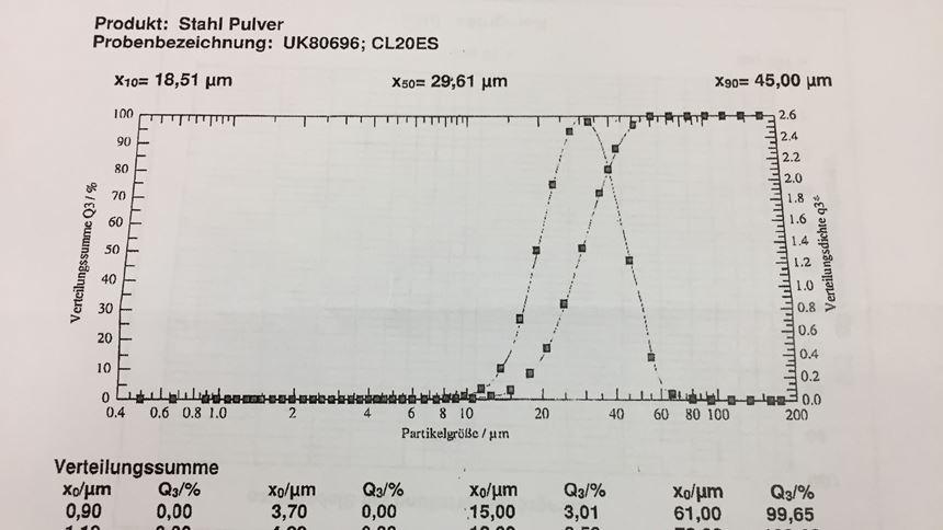 Metal powder size chart