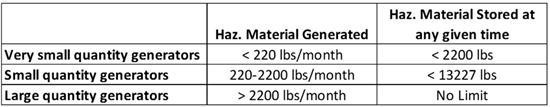 Three categories of waste generators