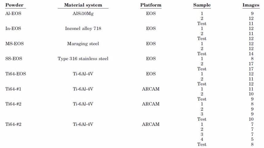 Metadata for the additive manufacturing powder data set