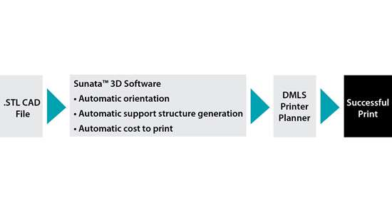 Sunata 3D software uses STL CAD files and automates orientation, support structure generation and cost to print for direct metal laser sintering machines