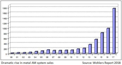 Wohlers Report 2018 graph showing metal AM machine sales