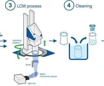 Lithography-based ceramic manufacturing (LCM) process
