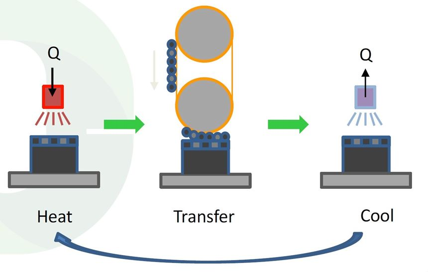 Schematic of Evolve STEP showing part and layer both heated