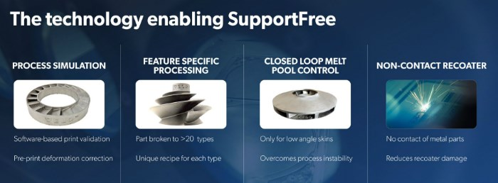 technology enabling SupportFree metal 3D printing