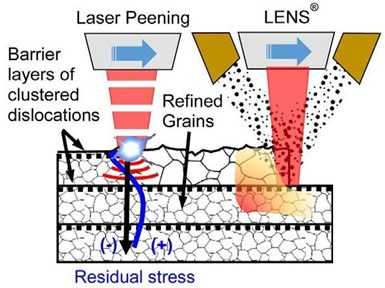 hybrid process combining laser peening and LENS