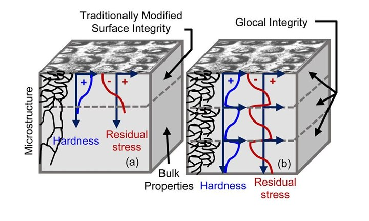 Diagram depicting traditionally modified surface integrity and glocal integrity