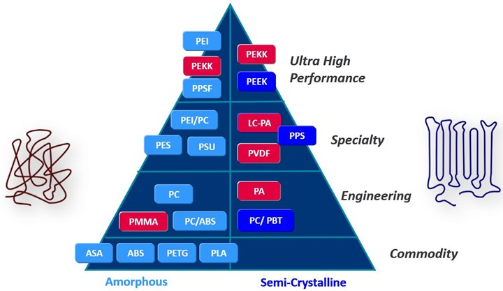 chart from Arkema showing amorphous and semicrystalline materials for FFF