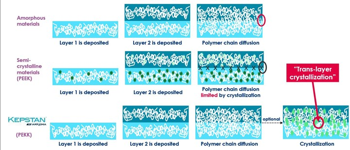 graphic showing amorphous, semicrystalline and PEKK material structure