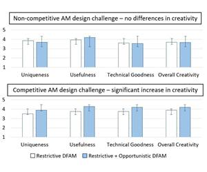 The Challenges of Teaching Creativity in Additive Manufacturing