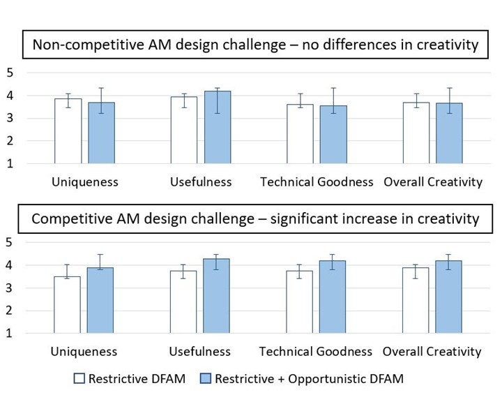 competitive versus non-competitive AM design challenges among students
