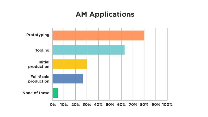 Graph of additive manufacturing applications