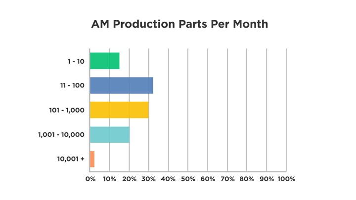 Graph of additive manufacturing production quantities