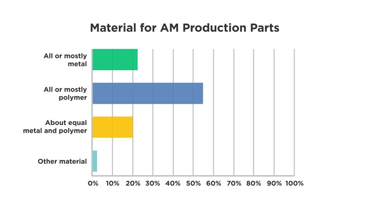 Graph of additive manufacturing materials