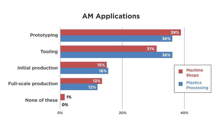 Graph of additive manufacturing applications, metal vs. plastics processors