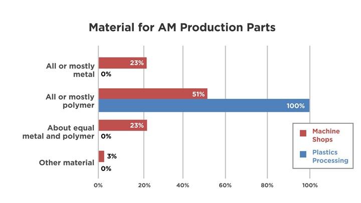 Graph of additive manufacturing materials, metal vs. plastics processors