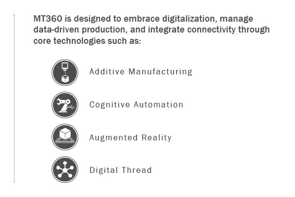 AMT MT360 manufacturing event - transformative technologies