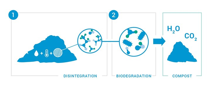 how biodegradation works