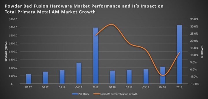 Powder Bed Fusion Hardware Market Performance
