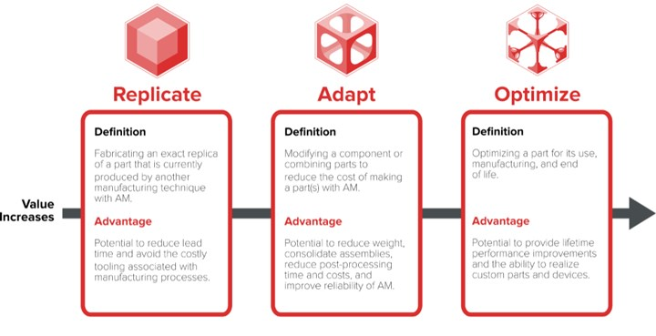 Use cases mapped to the value progression of additive manufacturing
