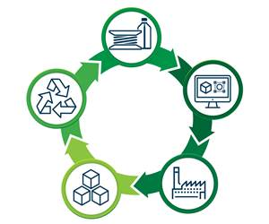 Additive Manufacturing Will Aid And Accelerate The Circular Economy