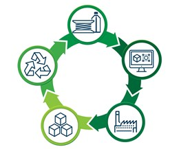 circular economy featuring 3D printing material, design, manufacturing product and end-of life