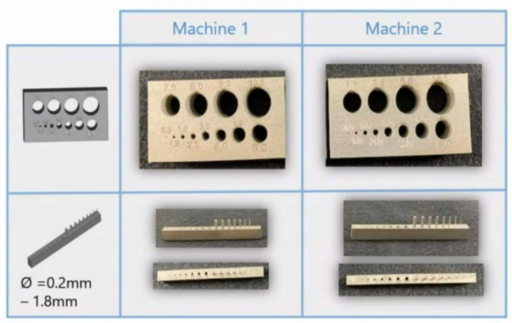 benchmarking tests with 3D printed holes and pins