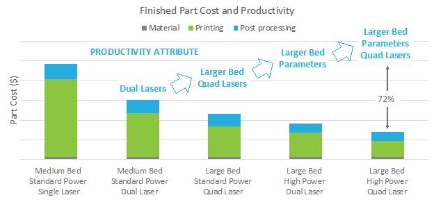 impact of productivity on final part cost for various PBF configurations