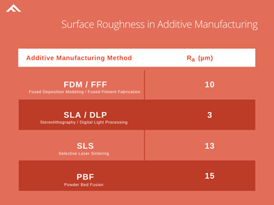 Surface roughness of different AM processes.