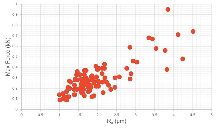 Surface Roughness and Pull Out Force