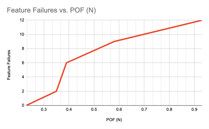 Number of feature failures on the 3D printed tool dependent on POF