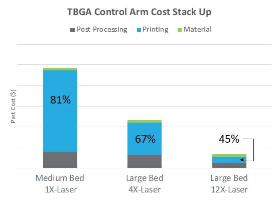 Part cost comparison of single and multi-laser PBF for the TBGA control arm