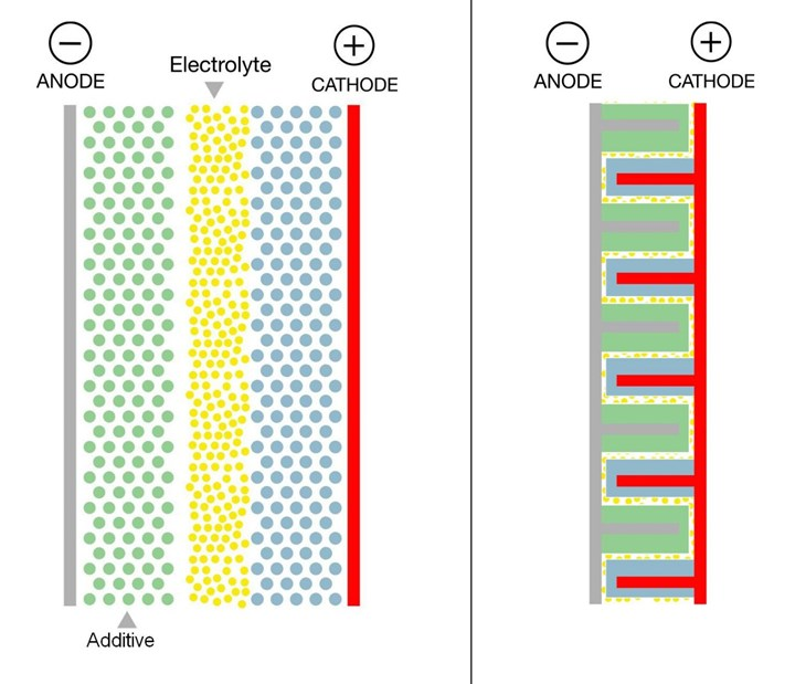 conventional and 3D printed battery electrode architecture