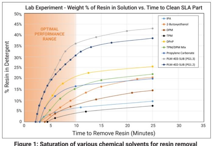 table showing comparison of various chemical solvents for resin removal