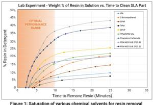 Realizing Efficiency and Sustainability Through Automated Postprocessing of Resin 3D Printed Parts