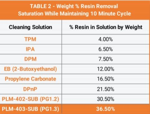 table showing the weight % of resin removal saturation for various cleaning solutions