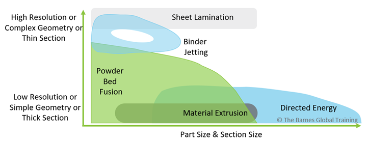Figure 2: A perspective of design features by process including detail resolution and overall part size3.