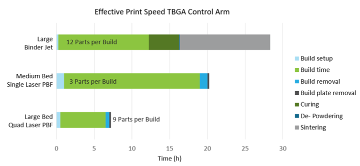 Figure 3: Effective Print speed for Binder Jetting, Single Laser, and Quad laser Powder Bed Fusion