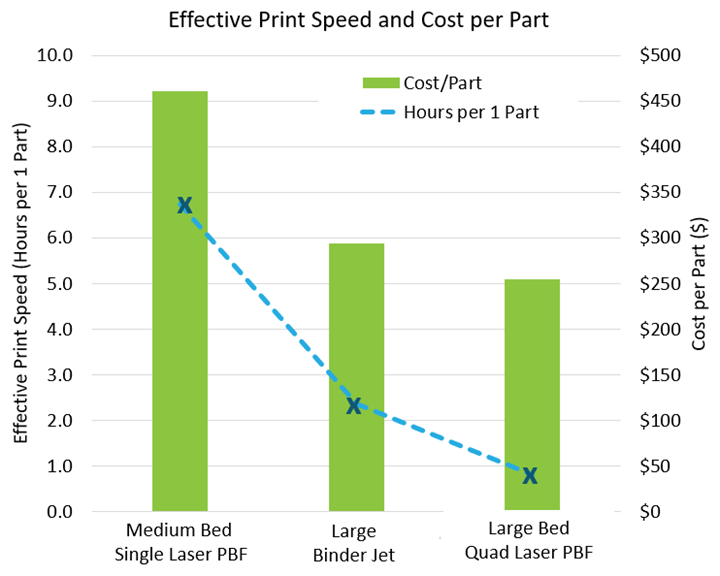 Effective print speed and associated cost per part with relationship to size of bed, laser count and parameters