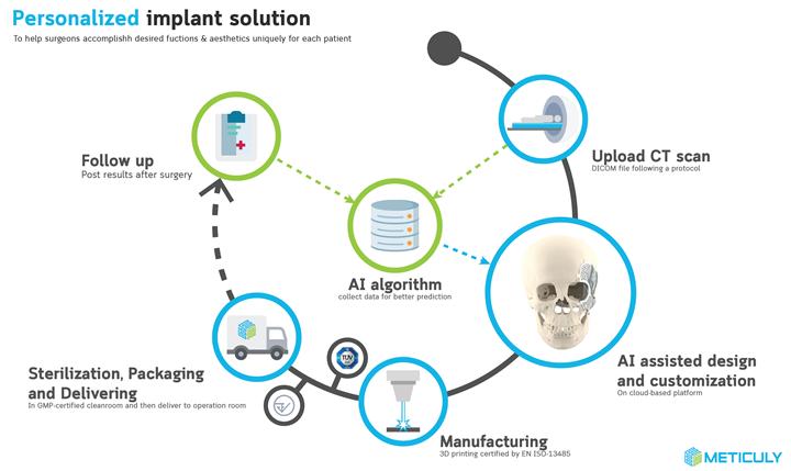 Custom implant workflow