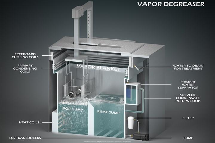 debinding through vapor degreasing