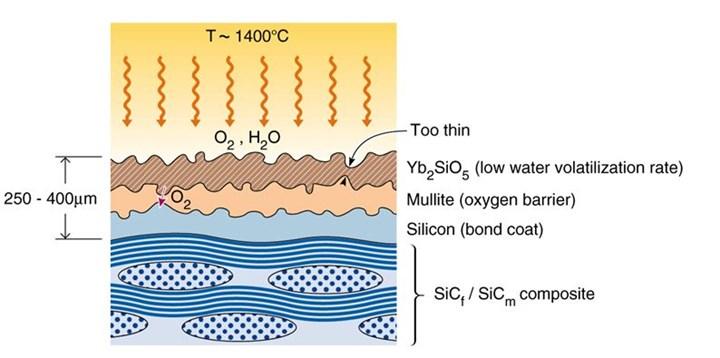Environmental barrier coating EBC for protecting SiB CMC parts
