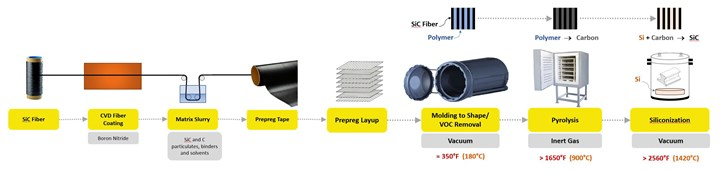 Process chain for SiC fiber-reinforced SiC matrix CMC composites